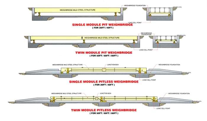 Weighbridge Supplier In Dubai Weighbridge Manufacturer